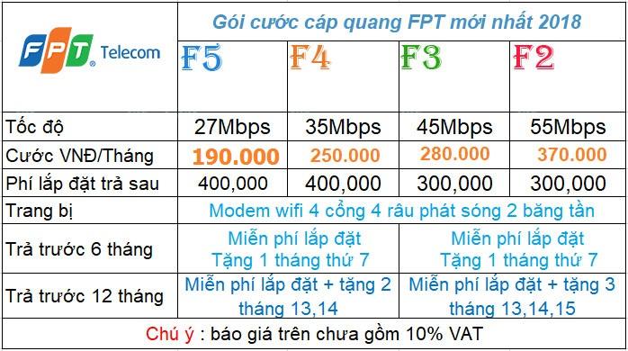 Lắp đặt cáp quang FPT Hà Nội - Bảng báo giá cước mới