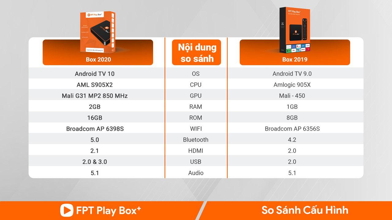 so sánh cấu hình fpt play box